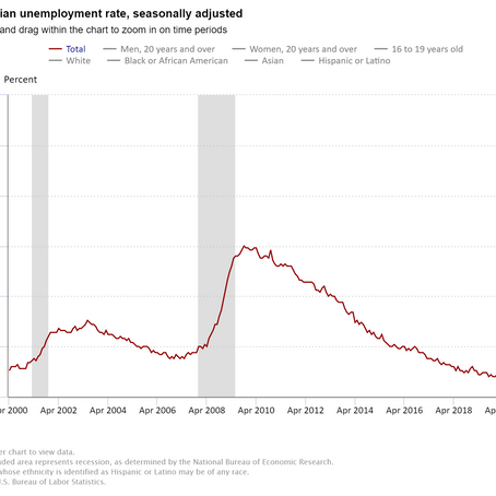 Record 20 million jobs lost in April, sending unemployment rate to 15%
