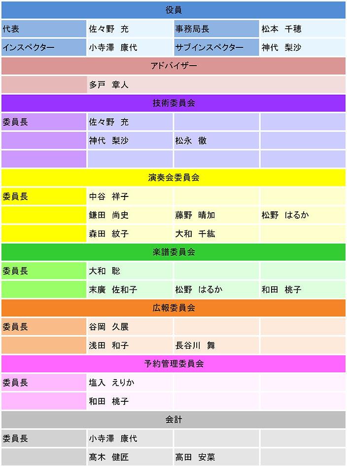 ウェルネス組織表.jpg