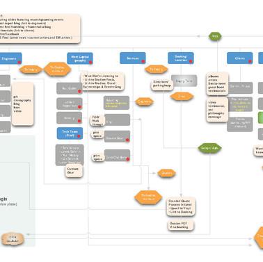Capitol Mastering Sitemap Flowchart