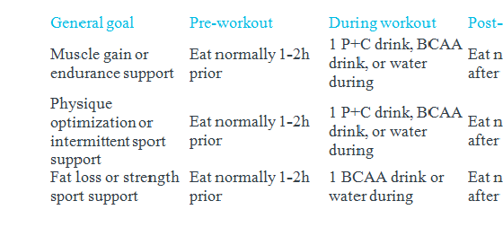 Nutrient Timing-what to eat before, during, and after exercise.