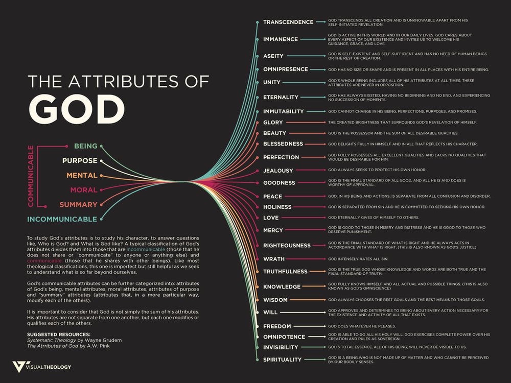 The Attributes of God (Visual)