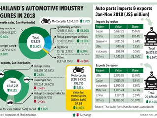 Thai Automotive Industry 2019