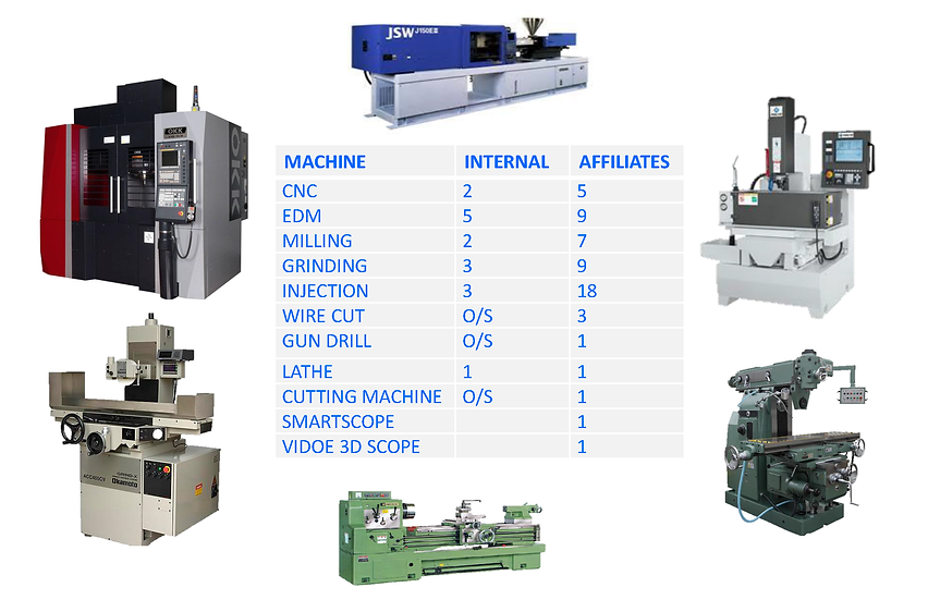 mold making machine list in Thaland, cnc, machine center, EDM machine, milling machine, lathe, smartscope, injection machine,