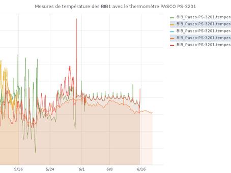 Essais de publication des mesures de température