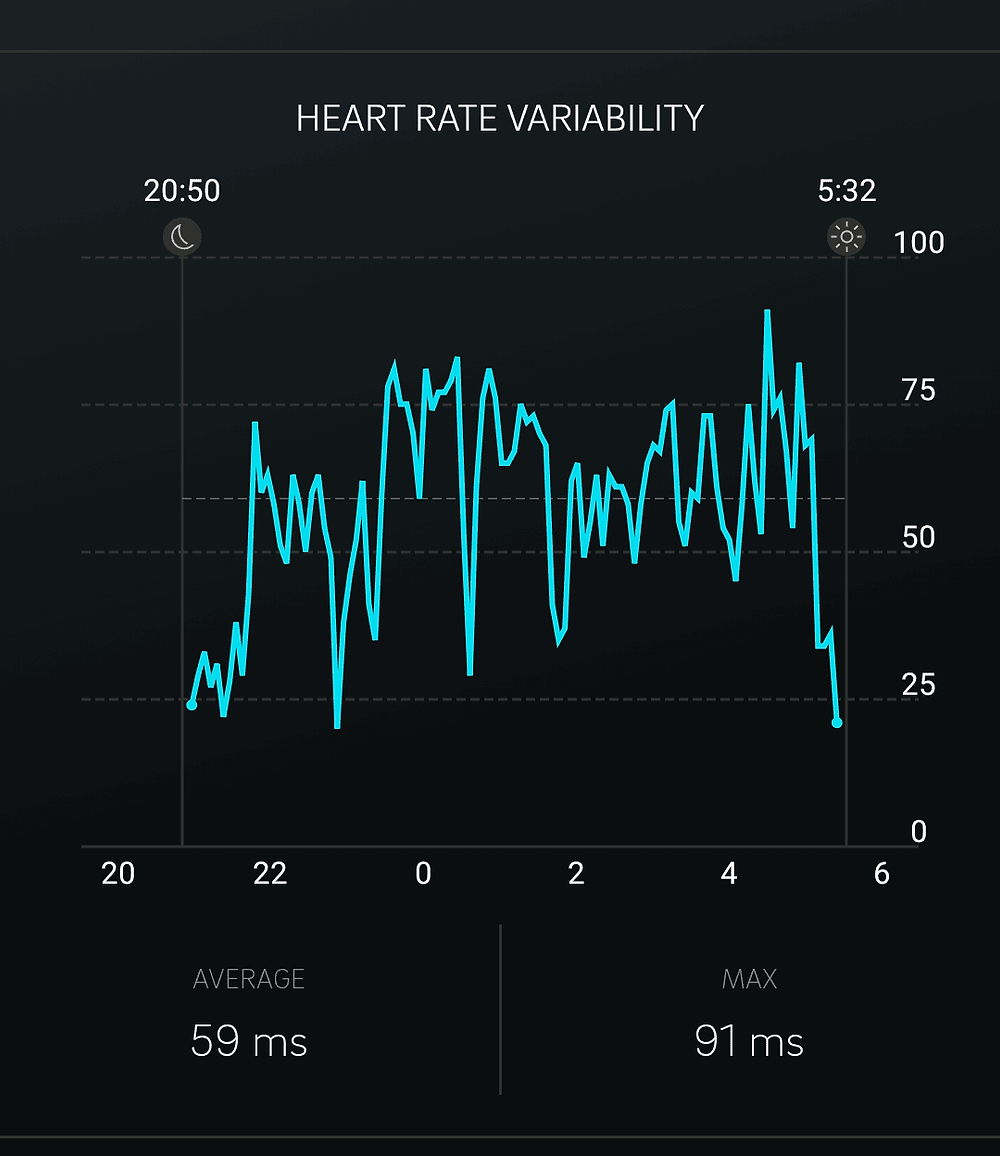 Oura Ring Heart Rate Variability Measurement in mobile app
