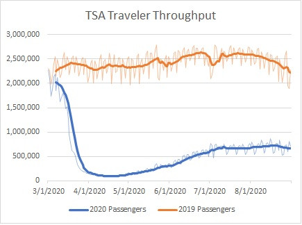 https://www.tsa.gov/coronavirus/passenger-throughput
