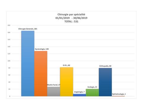 CHSNDB statistique