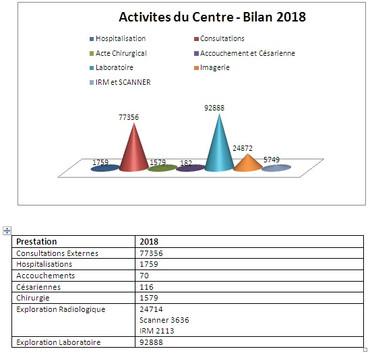 Centre Hospitalier des Spécialités de Nouadhibou