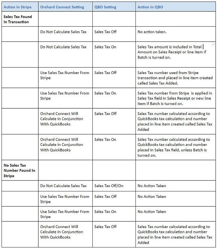 sales tax processes.JPG