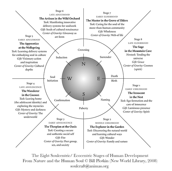bill-plotkins-soulcentric-developmental-