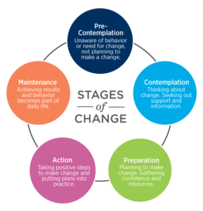 Stages-of-Change-289x300.png