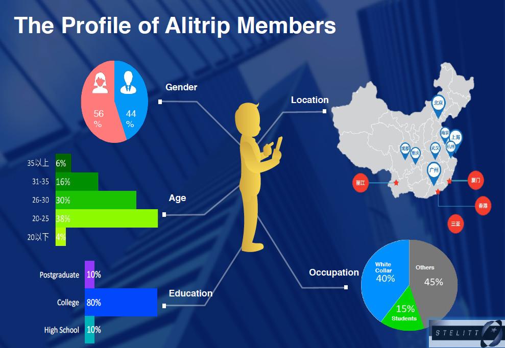 Le profil des membres d'Alitrip