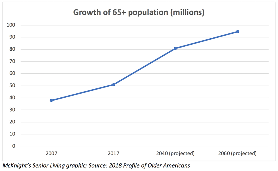 Growth-of-65-population.png
