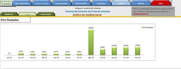 Controle de Frotas - Gráfico Km Rodados no ano