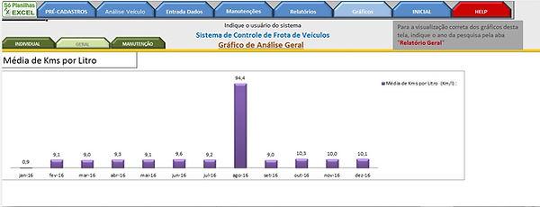 Controle de Frotas - Gráfico anual média de Km / Litro Combustível