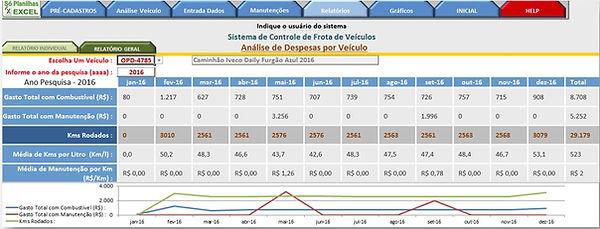 Controle de Frotas - Relatório Anual despesas por Veículo