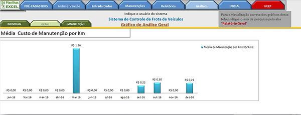 Controle de Frotas - Gráfico Media Manutenção / Km