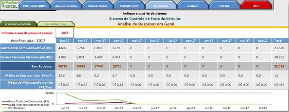 Controle de Frotas - Relatório de despesas mensais da Frota