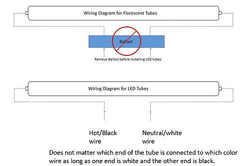 Industrial LED Solution, LLC Marion NC, Quality LED tubes | 4/6/8 ...