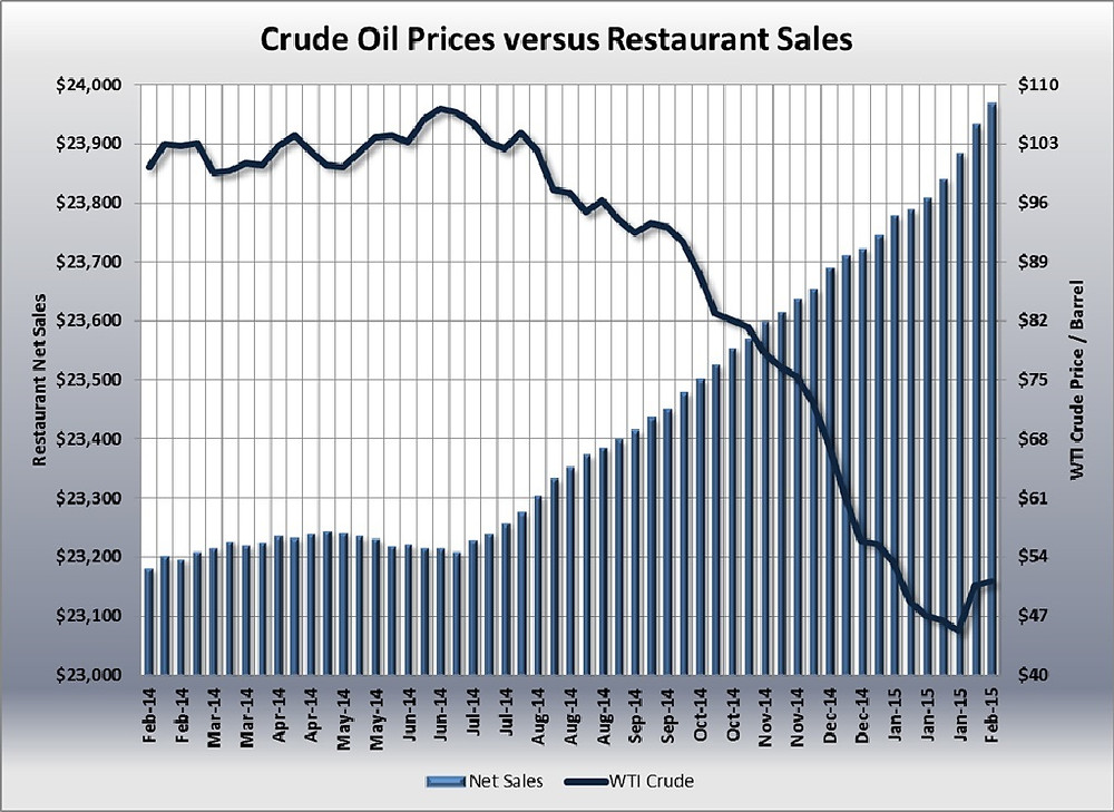 oil prices, restaurant sales