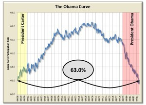 The Obama economy's double-whammy: Discouraging both job creation and work