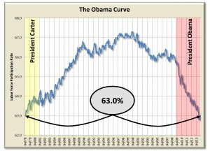 The Obama Curve