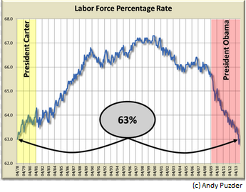 What does the unemployment rate really mean for Americans?