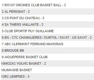 SENIOR II Championnat.PNG