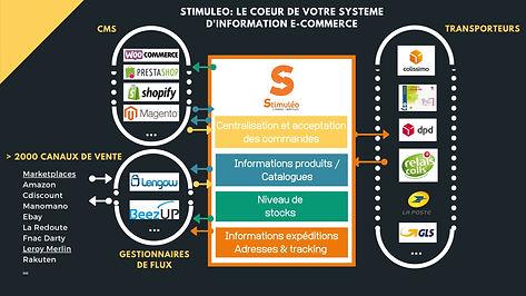 schema STIMULEO ECOMMERCE BUSINESS MANAG