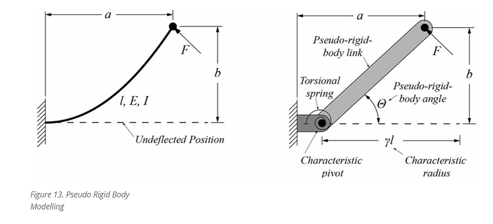 Pseudo body rigid modeling