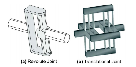 Revolute & Translational Joint