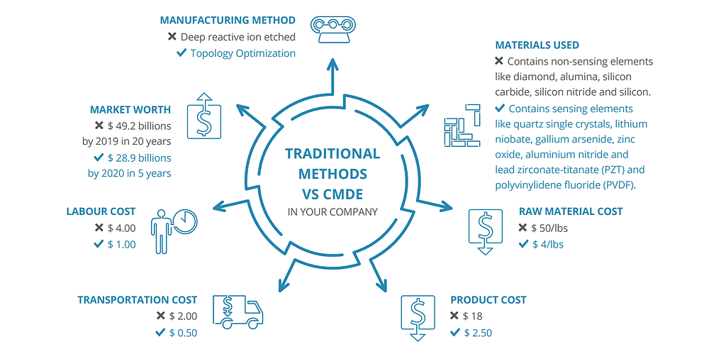 Product with traditional methods vs CMDE Labs