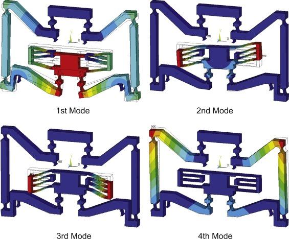 Compliant mechanism Amplifier