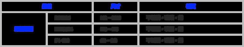 尼龍螺帽 DIN985, DIN6924, IFI-100