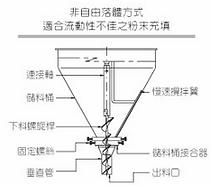 GJ-2001 螺旋計量機