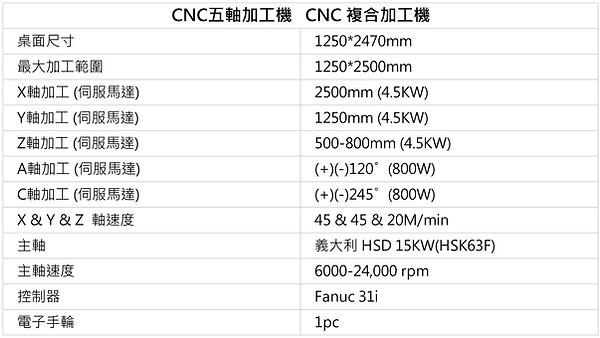 CNC五軸加工機