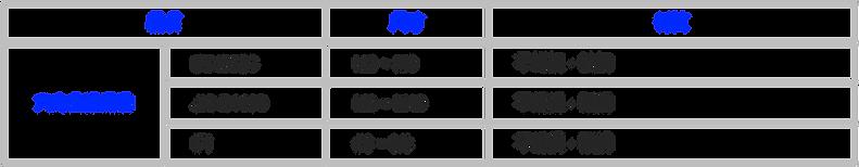 凸緣螺帽 突緣帽 DIN6923, JIS B1190, IFI