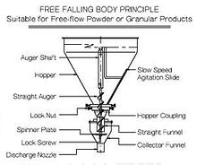 GJ-2001 Auger Filling Machine
