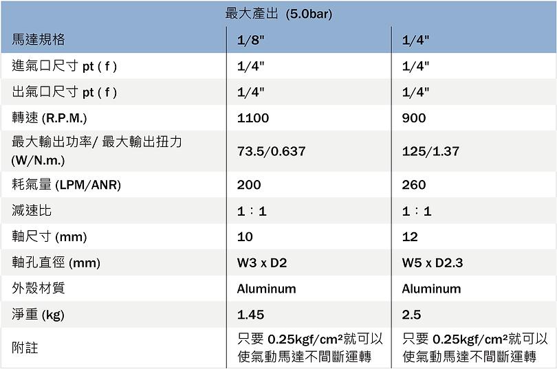 """1/8""""氣動馬達 & 1/4""""氣動馬達 產品規格"""
