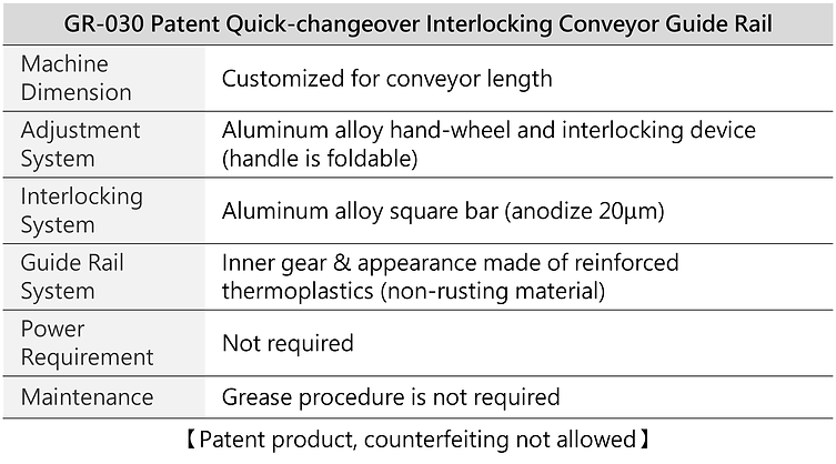 Patented Quick-changeover Interlocking Conveyor Guide Rail