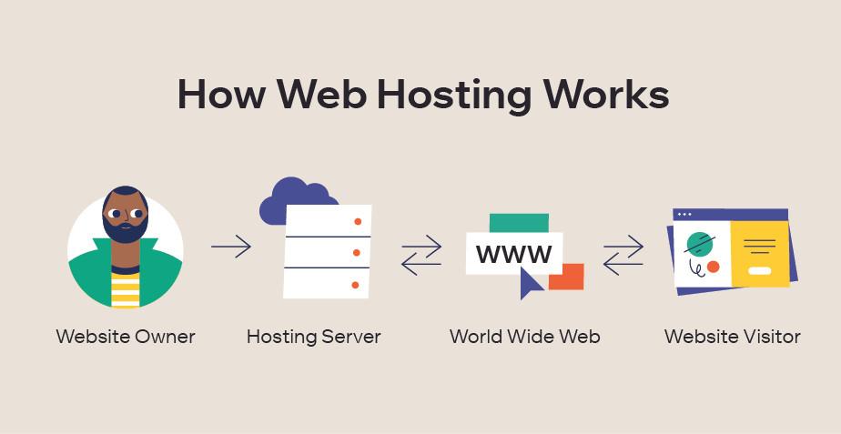 How to start a blog: best hosting platform