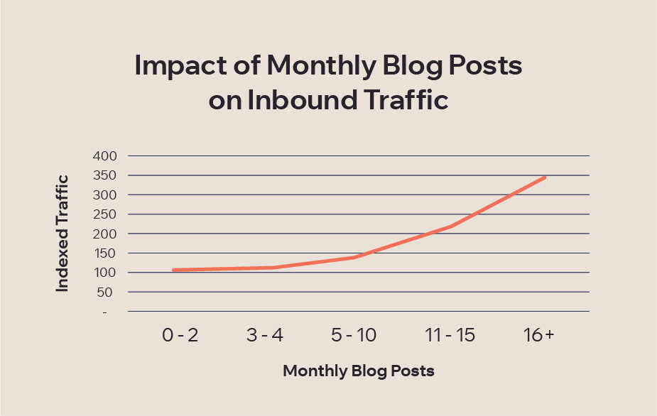 How to start a blog: How often should you blog