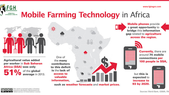 Cell Phone and African Agriculture farmers