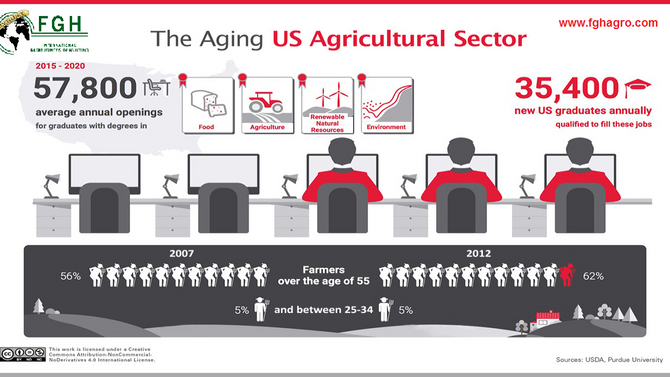 Agricultural Demographic change