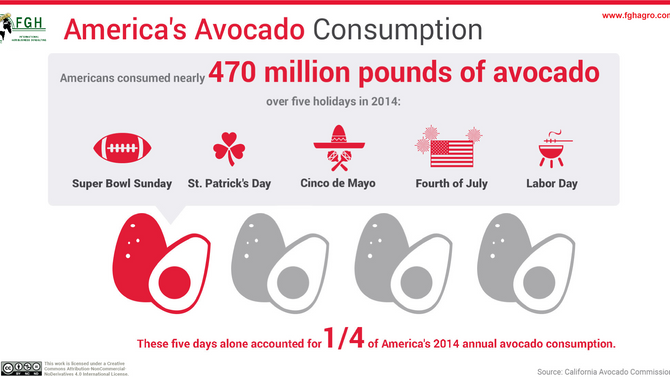 Mexico sends 78,000 tons of avocado to the US for Cinco de Mayo
