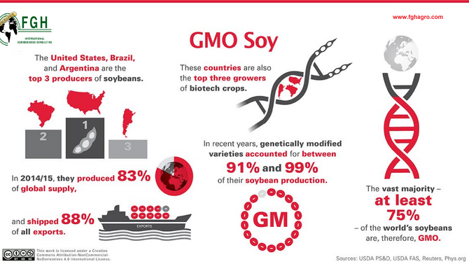 World's Soy supply is 75% GMO, at least.