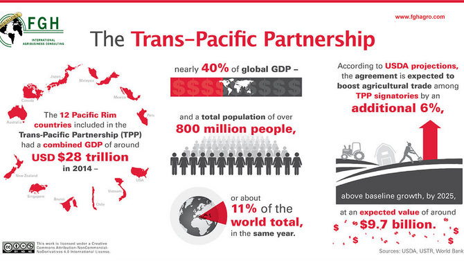 The Trans-Pacific Partnership, America's hope for new Agribusiness opportunities