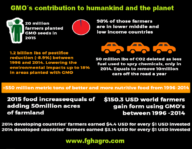 GMO tech, win-win for planet and humankind, despite environmentalists anger.