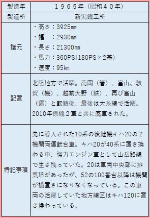 キハ52諸元表2020-6-4.png