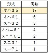 津山旧型客車配置昭和46年.png